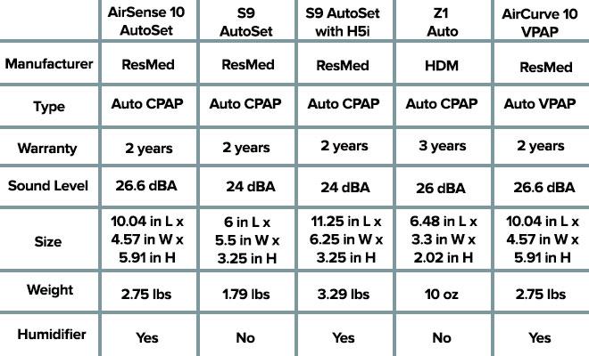 cpap machine comparison